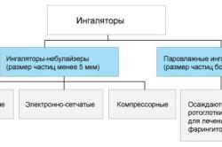 Типы ингаляторов для лечения ларингита